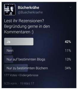 Umfrage auf Twitter zum Thema Rezension
